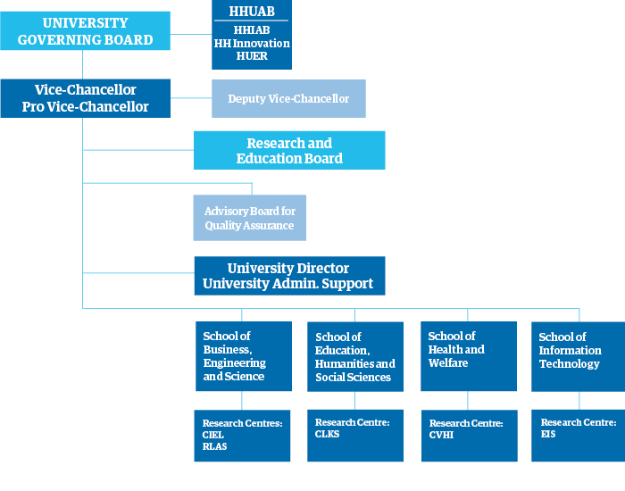 Organisational chart for Halmstad University