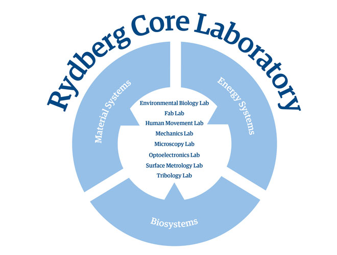 Graphic showing the different laboratories that make up Rydberg Core Laboratory.